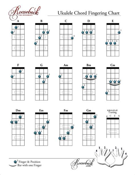 printable ukulele chord chart with finger numbers printable ukulele chord chart with finger numbers