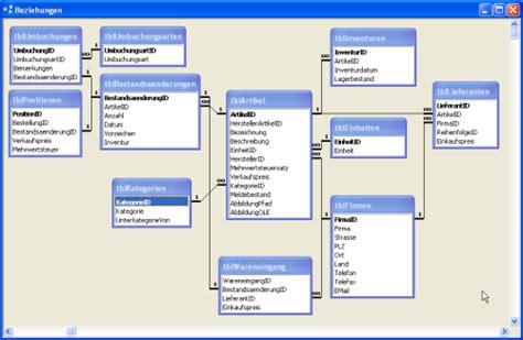 artikelverwaltung mit inventurfunktion access im unternehmen