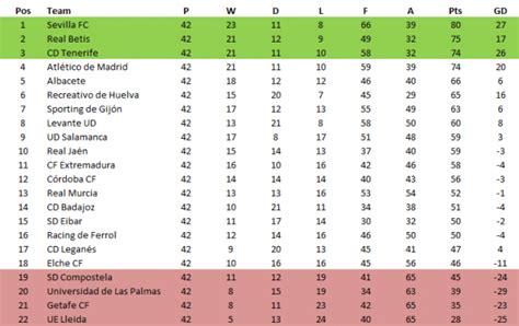 Portuguese Liga Table by Opinions On 2000 01 Primeira Liga