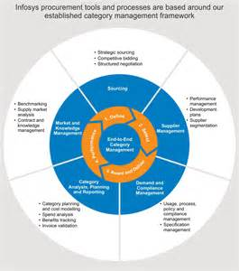 infosys benefits desk infosys bpo category management and strategic sourcing