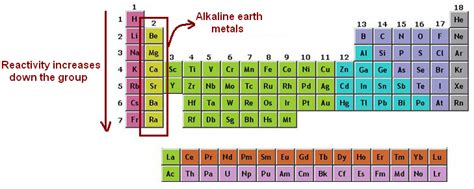 Alkaline Earth Metals On Periodic Table by Alkaline Earth Metals Chemistry Tutorcircle