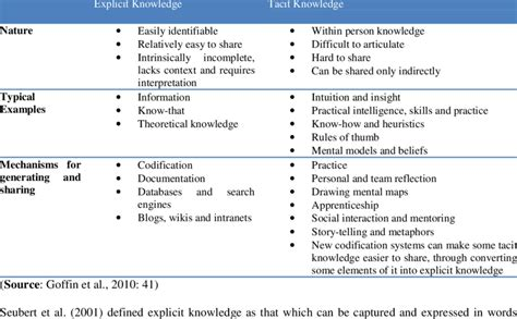 differences  explicit  tacit knowledge  table