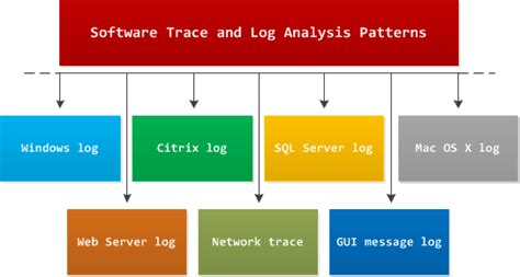 pattern analysis tools software analysis patterns