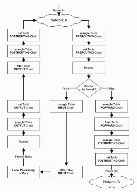 linux flowchart flow chart of iptables