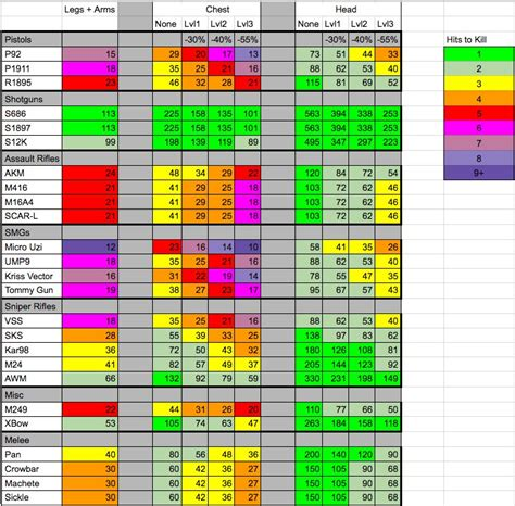 pubg stats pubg weapon stats damage chart pubattlegrounds