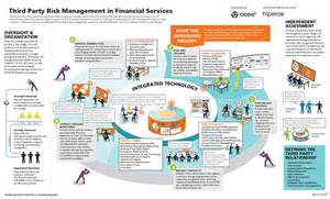 banks and other financial services providers that use an