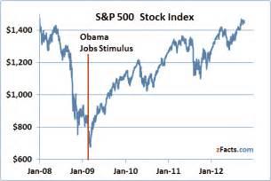 Obama economic record 2014 newhairstylesformen2014 com