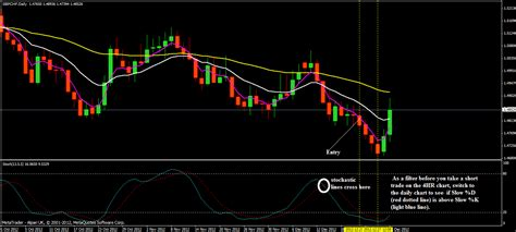 swing trading strategies 4hr gbpusd swing trading strategy make more than 100 pips