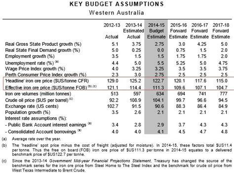 budget assumptions template swiss cheese of a budget trade the