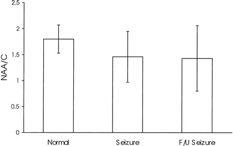 Proton Mrs Proton Mr Spectroscopy In Patients With Acute Temporal