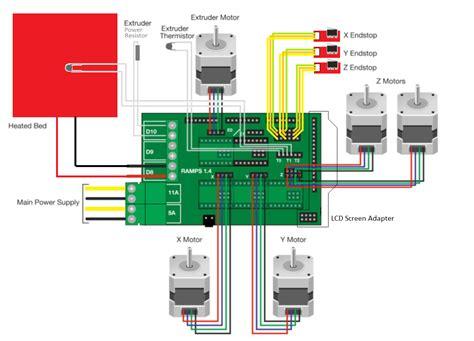 reprap wiring diagram reprap 3 dimentional additive manufacturing printer with