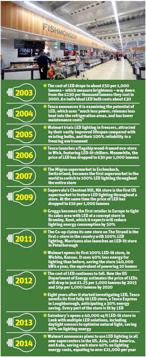 light emitting diode history timeline the led evolution colourful story of the light emitting diode