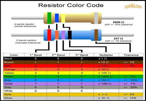 resistor colour coding with exles the mjiit experience