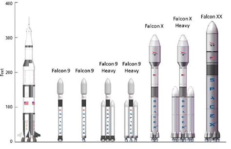 elon musk future plans elon musk vs nasa and the us rocket industry ding ding