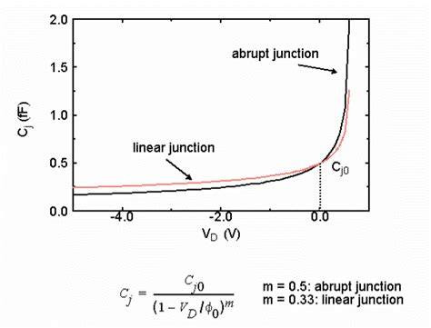 junction capacitance of pn junction diode junction capacitance in p n junction