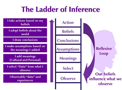 the ladder of inference climbing from expert bias