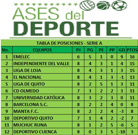 Calendario Serie B Ecuador 2015 Tabla De Posiciones Copa Pilsener Serie B 2015 Futbol