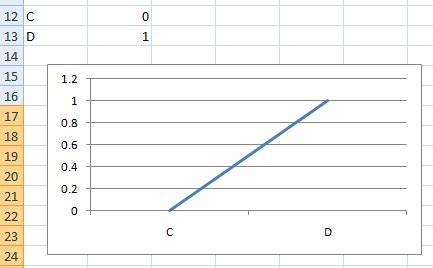 Excel Line Chart Templates by Excel Dashboard Templates How To Draw A Vertical And