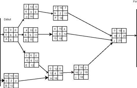 diagramme de gantt ou pert le 231 on 7 application p2