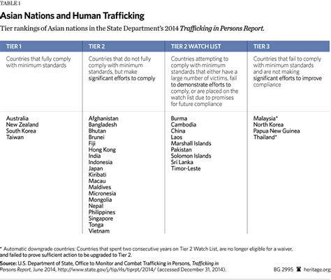 tier 3 banks combating human trafficking in asia requires u s