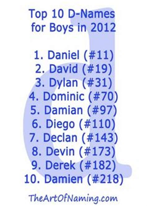 d names the top 10 k names for boys in 2012 babynames names for baby boys