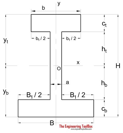section modulus of a rectangle area moment of inertia typical cross sections i