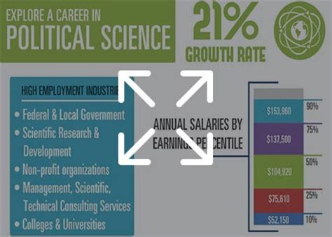 Political Science Mba Careers by Political Science Graduate Programs Schools