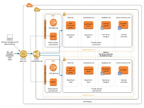 Microsoft Sharepoint Server On Aws Amazon Web Services Server As Built Document Template