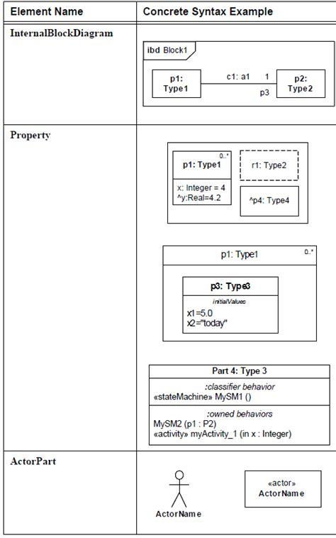 comment faire un diagramme de définition de bloc sysml les 233 l 233 ments graphiques d un diagramme de blocs