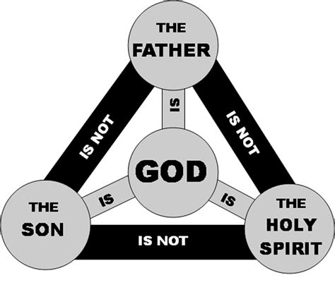 God Statue by 3 Ways Not To Share The Trinity Matt Fradd