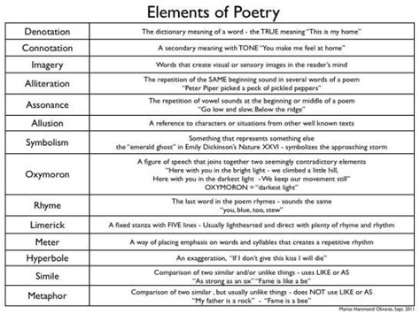 Elements Of Poetry Worksheet by Definition Poster Of Poetry Elements Poetry