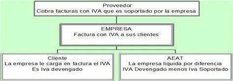 impuesto sobre el valor aadido espaa wikipedia la colegiaturas iva s iva no los impuestos aspectos