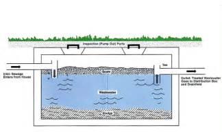 septic tank pumping visalia