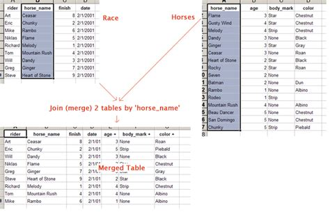 join merge tables lists by columns match in excel