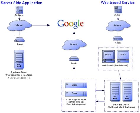scheme web server web server architecture diagram wiring diagrams repair