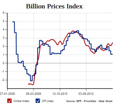 billion prices project mit www bullfax com what do the independent inflation gauges say pragmatic