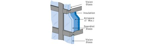 Exterior Glass Wall Panels Cost by Viracon Your Single Source Architectural Glass Fabricator