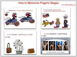 Image result for How to Memorize Piaget's Stages of Cognitive Development