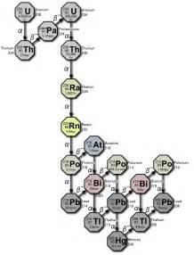 Uranium 238 Protons File Decay Chain 4n 2 Uranium Series Png Wikimedia Commons