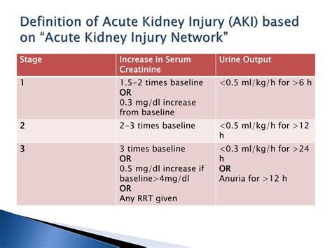 creatine kinase definition ppt aki acute kidney injury powerpoint presentation