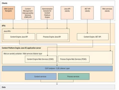 filenet architecture diagram filenet p8 5 2 1