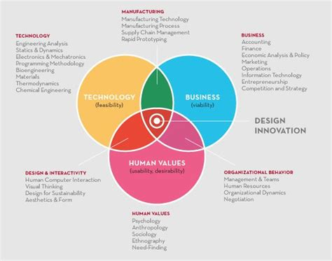 design thinking vs ux 92 best design theory images on pinterest design theory