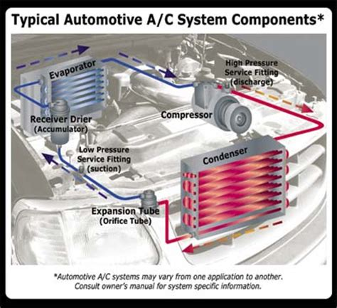 car ac diagram air conditioning heating philsauto104 philsauto104