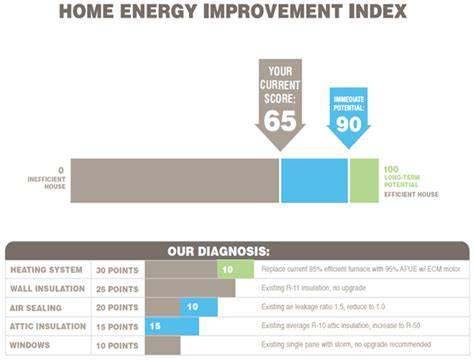 new home energy improvement index drives cost effective