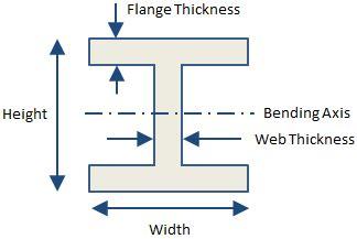 i beam cross section cross sections calculator mechanicalc