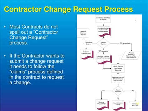 contract change clause the change order process ppt ppt contract change clause the change order process