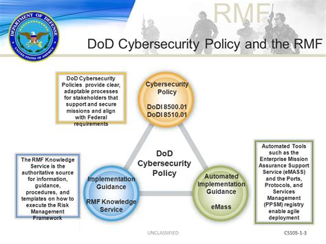 dod risk management plan template cybersecurity and the risk management framework ppt