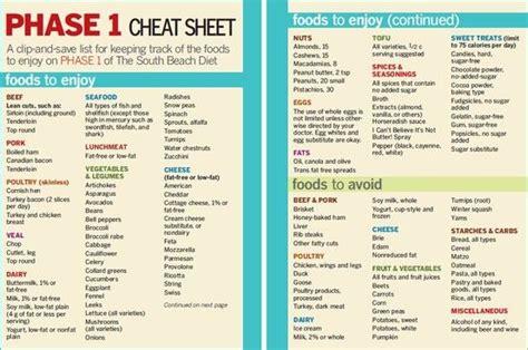 atkins printable shopping list atkins food list phase 1 www pixshark com images