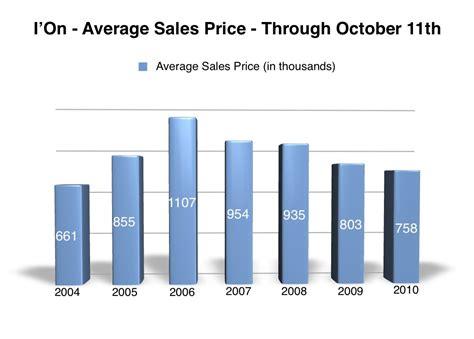 Average Price by Average Selling Price