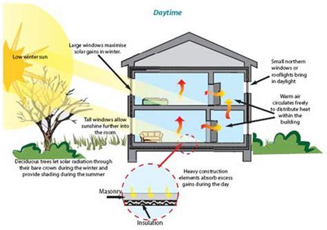 passive solar home design concepts 17 best images about passive solar info on pinterest